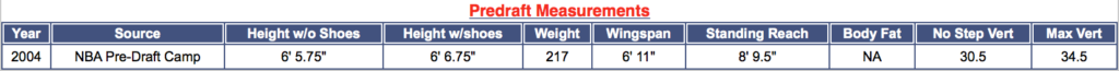 iggy's measurements